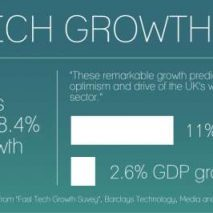 Fast tech: the ups and downs of responsible growth
