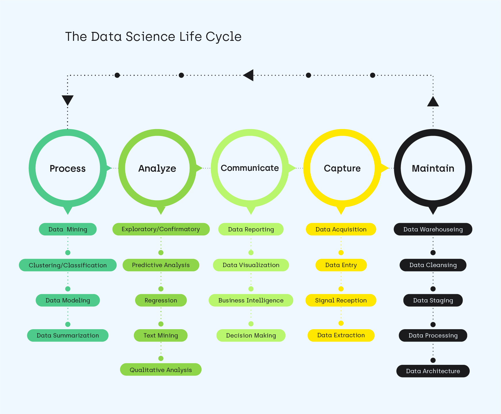 The Data Science lifecycle