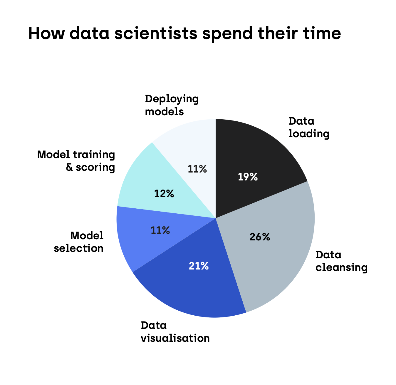 Chart depicting How data scientists spend their time. Too much data wrangling?