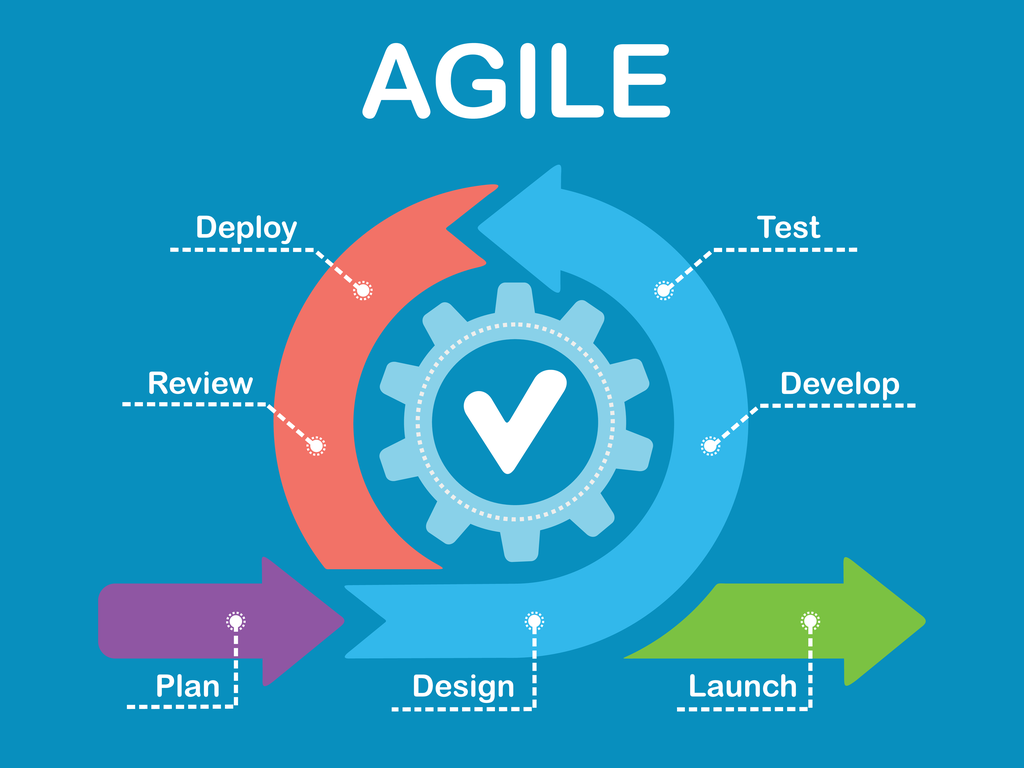 Software project management now often follows Agile Methodology.